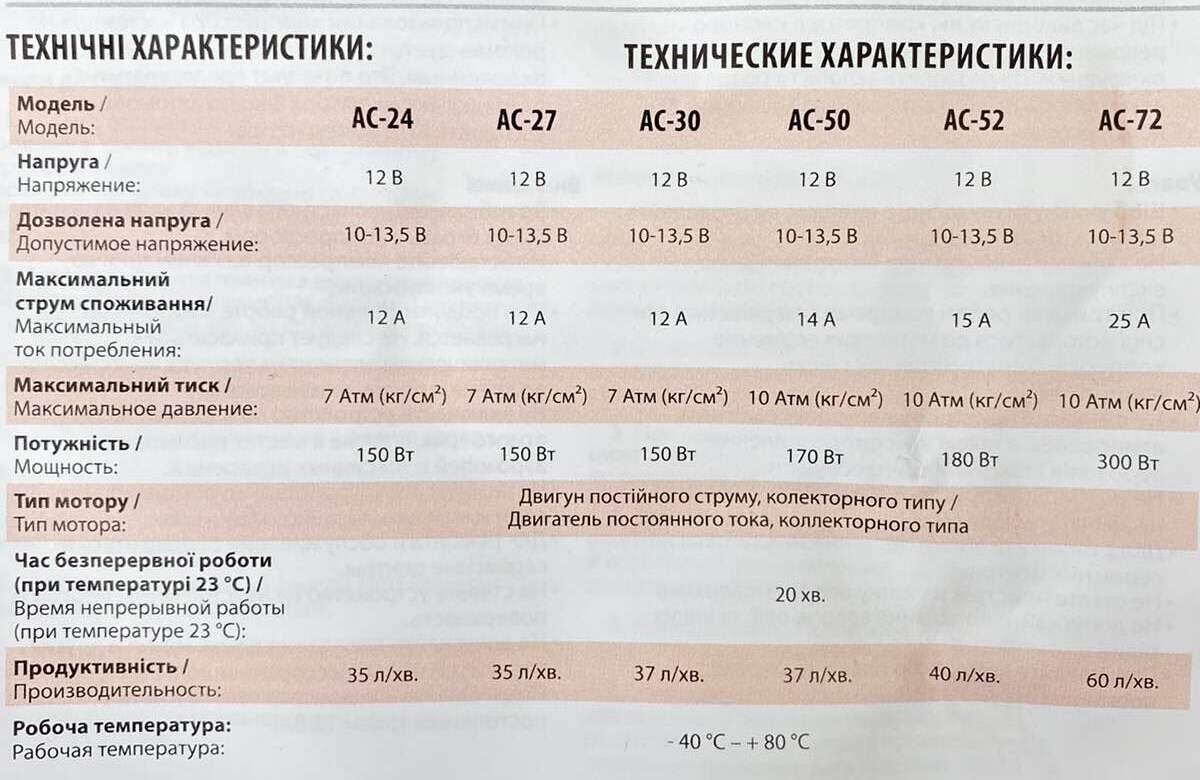 Сравнительная таблица характеристик штурмовик АС-27